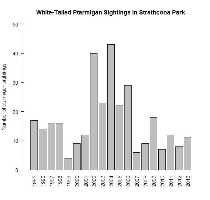 Ptarmigan Sightings by Year